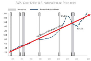 The Case Shiller home price index shows homes historically have increased in value